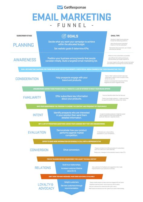 An Email Marketing Funnel For Planning Your Subscriber's Journey - GetResponse Blog