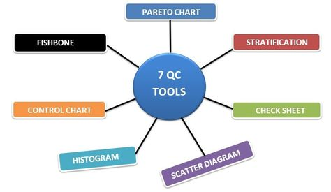 7 Qc Tools In Apparel Industry Ordnur Textile And Finance