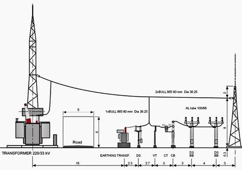 Station auxiliary and system earthing transformer as a
