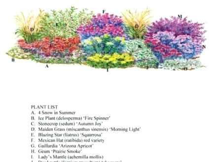 Zone 6 Landscape Ideas Flower Garden Designs For Zone 6