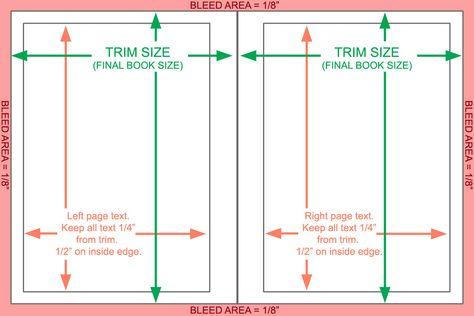 margins Terminology \ Conventions Pinterest Layouts, Layout - flex well küchen