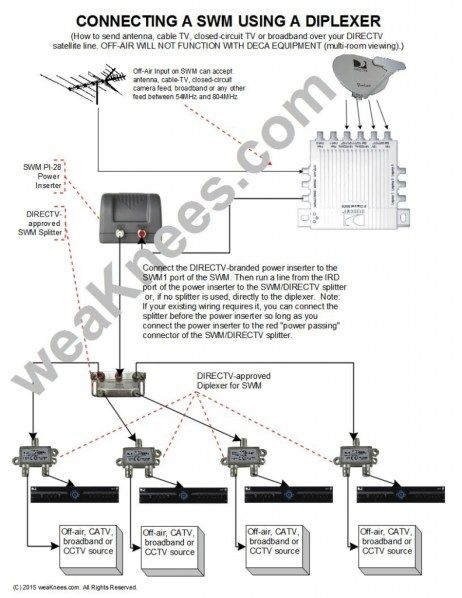 Catv Wiring For Cctv System Kenmore Oasis Dryer Wiring Diagram Rs For Cable Tv Wiring Diagrams Yugteatr Directv Cable Tv Satellite Dish
