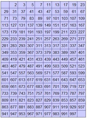 Regler för matrismultiplikation Matte, Fysik \ Kemi Pinterest - prime number chart