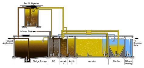 Pin By Taivanbaatar On تصفیه پساب Wastewater Treatment Plant Water Treatment Plant Water Treatment