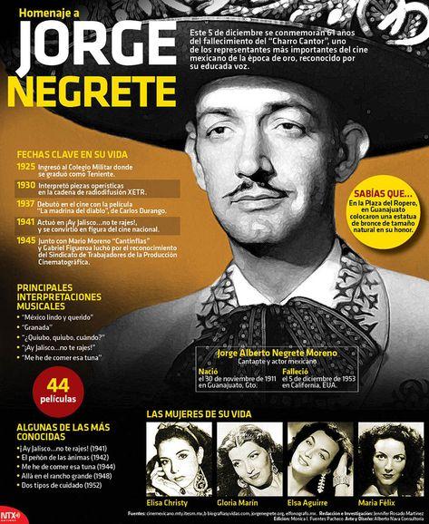 """Jorge Negrete """"El charro cantor"""" murió el 5 de diciembre de hace 61 años. Te presentamos algunos datos relevantes de su vida. #Infografía"""