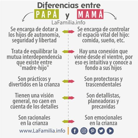 Differences between father and mother The author María Calvo explains that the father and . - The World