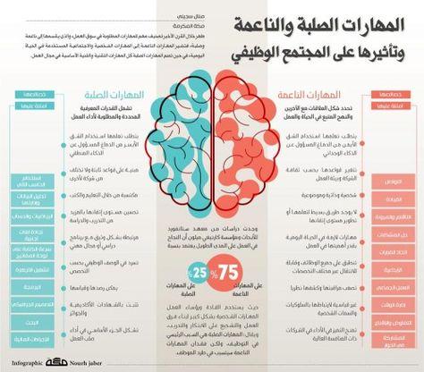 المهارات الصلبة والناعمة وتأثيرها على المجتمع الوظيفي Intellegence Learning Websites Life Skills Activities