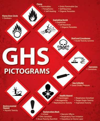 New Globally Harmonized System Ghs Safety Data Sheets Hazard Communication Safety Fire Safety Tips
