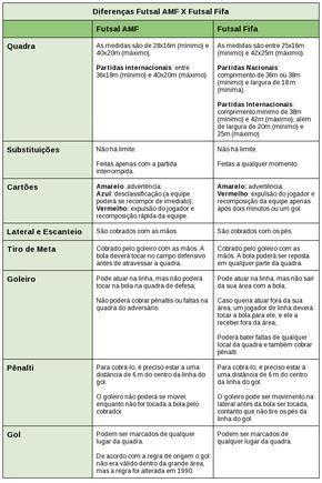 Diferencas Entre O Futsal Amf E O Futsal Da Fifa Educacao Fisica Aulas De Educacao Fisica Atividades De Educacao Fisica