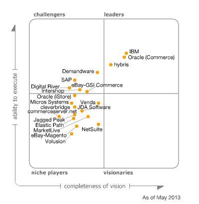 Magic Quadrant for E-Commerce Ibm Websphere Commerce Gartner - web sphere administrator resume