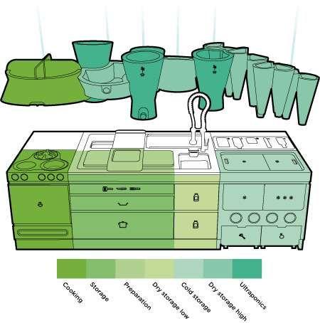 Best Waste Management Projects Images On   Management