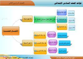 Resultat De Recherche D Images Pour قواعد اللغة العربية Teacher