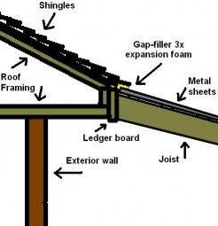 How To Build A Patio Cover With A Corrugated Metal Roof Patio 2020 Modern