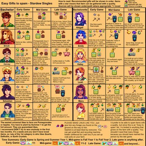 Stardew Guides Stardew Valley Stardew Valley Tips Stardew Valley Farms