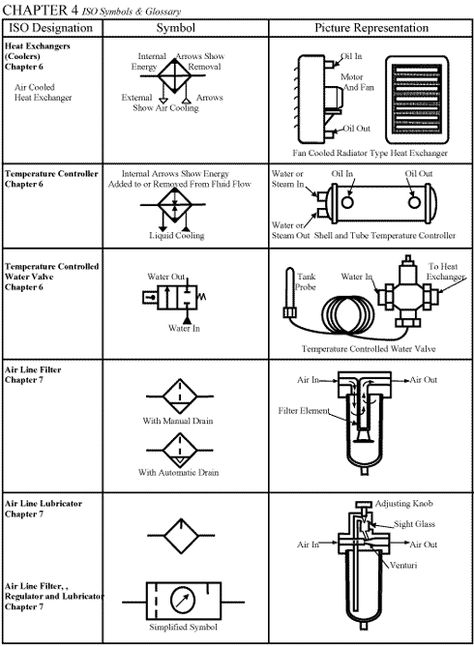Chapter 4 Iso Symbols Hydraulic Systems Symbols Piping And Instrumentation Diagram