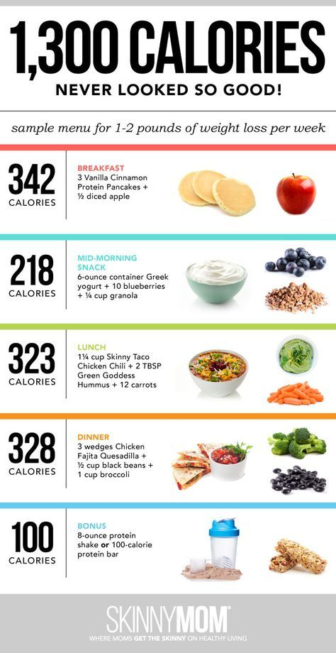 A Day of Food: What To Eat To Lose Weight [INFOGRAPHIC]