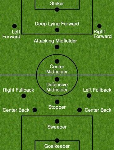 Soccer Position Soccer Positions Soccer Positions Soccer Skills Soccer Training