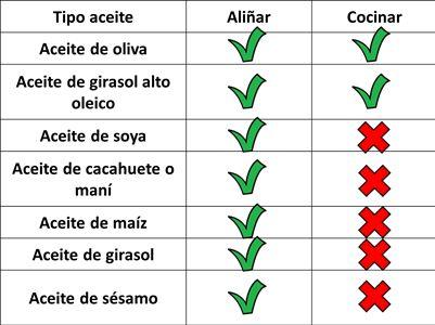 Sustitutos Para El Aceite De Oliva Con Imagenes Aceite De
