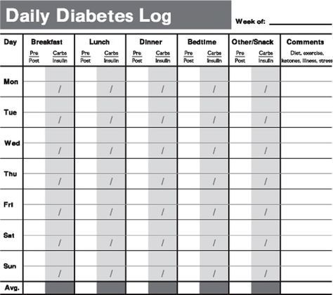 Printable Diabetes Testing Log Book | Tracking Your Test Results by Paula Ford-Martin with Ian Blumer, M.D.