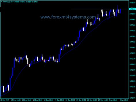 Forex Two Pole Super Smooth Indicator Smooth Free