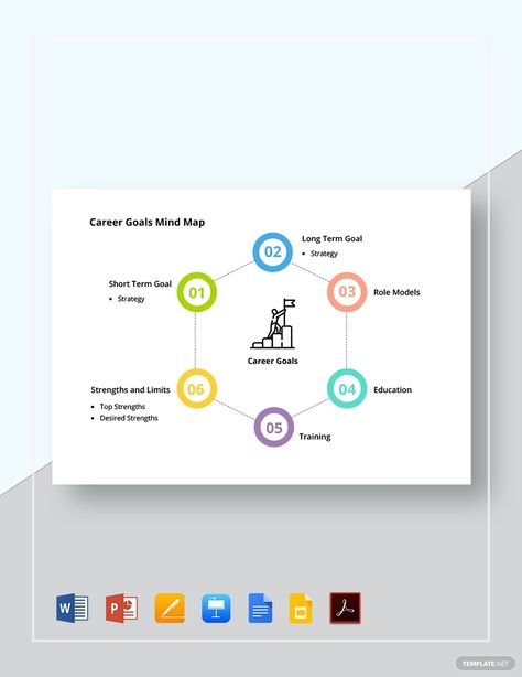 Career Goals Mind Map In 2020 Mind Map Template Career Goals Map