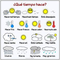 Free Spanish Weather Poster or Handout by Language Party House