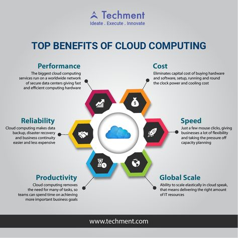 Top Benefits Of Cloud Computing  www.techment.com #Cloud #Computing #Productivity #Reliability #data Source:https://bit.ly/2vmd5cx