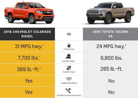Chevy Colorado Vs Toyota Tacoma Www Chevroletofsantafe Com Chevy