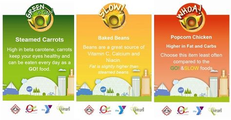 Latino Students Create Healthy Marketing Campaign for School Foods in Omaha, Nebraska. This poster explains the Saludable Green Is Go labeling system