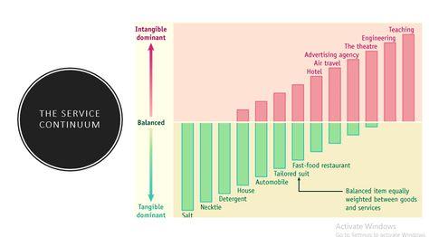 Services Marketing Mini Case solution: The Office Plant | Marketing Skull