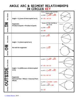 Geometry Angle Arc Segment Relationships In Circles Formula Sheet Circle Formula Segmentation Circle