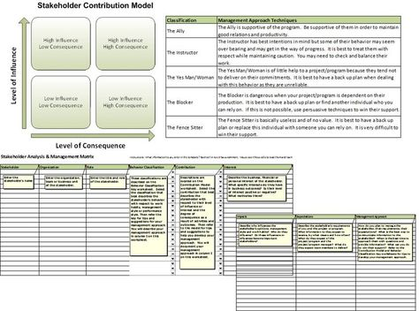 Free Sponsor \ Stakeholder Analysis \ Management Plan\/Template - sample stakeholder analysis