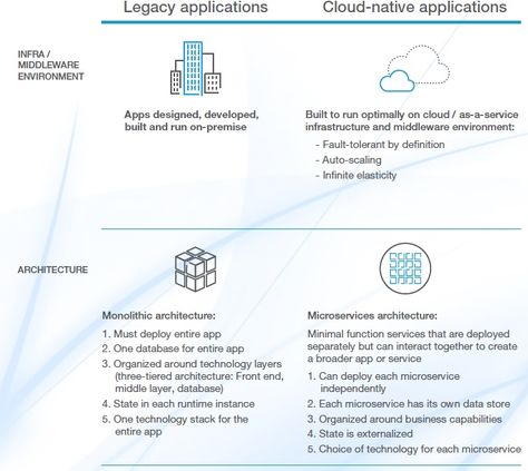 The Traditional To Cloud Shift Challenges And Considerations