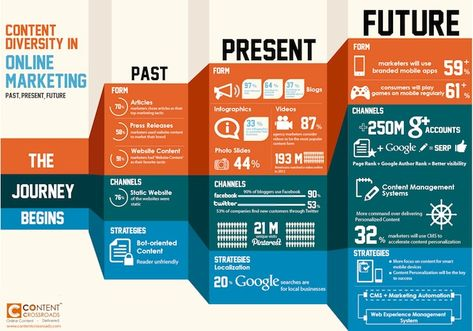 Content Diversity In Online Marketing [INFOGRAPHIC]