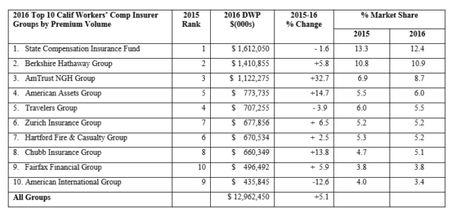 California S Comp Insurers Had 5 1 More In Direct Written Premium