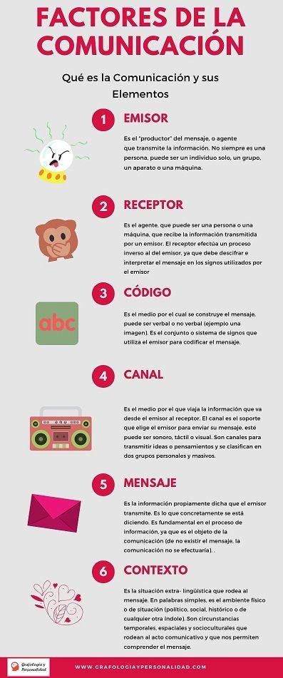 Factores De La Comunicacion Emisor Mensaje Receptor Elementos De La Comunicacion Habilidades De Comunicacion Comunicacion