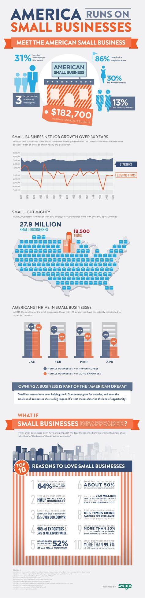23 Amazing Small Business Statistics on Revenue, Growth and Employment