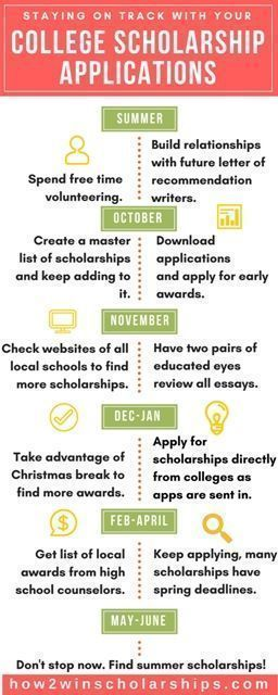 Welcome to How to Win Scholarships