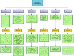 Chart Of Freud S Psychoanalytic Theory Google Search Social Work Exam Counseling Psychology