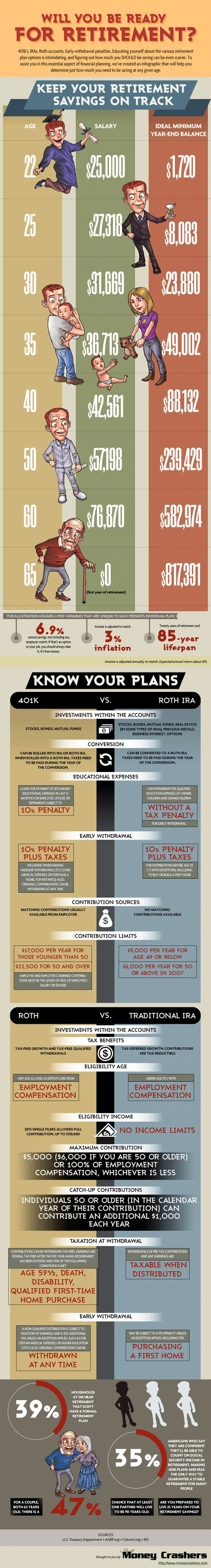 How Much to Save for #Retirement – Are You on Track? #infographic #personalfinance 401k's. IRAs. Roth accounts. Early-withdrawal penalties. Educating yourself about the various retirement plan options is intimidating, and figuring out how much you should be saving can be even scarier. To assist you in this essential aspect of financial planning, take a look at this infographic and determine just how much you need to be saving at any given age.