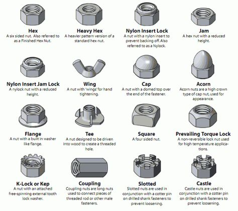 different types of fasteners   Visual Glossary Of Screws, Nuts and Washers   DO IT: Projects, Plans ...