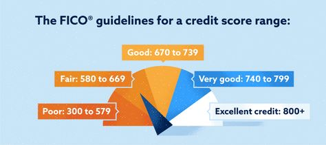 What Is a Bad Credit Score? How to Improve Your Credit