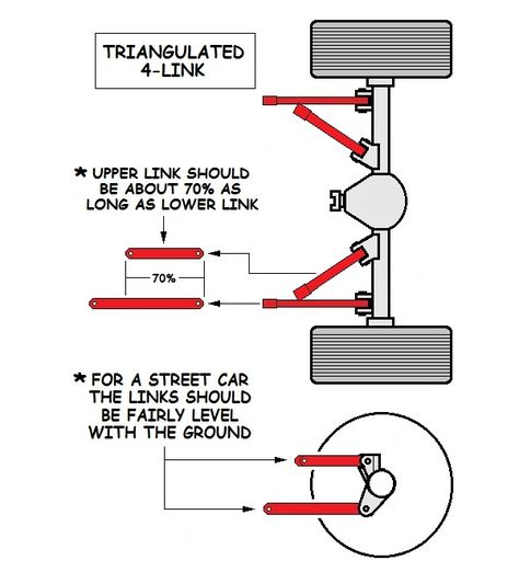 The triangulated 4 link rear suspension. It works well as an all-around type of suspension. We show you the pros and cons and how to make it work right!