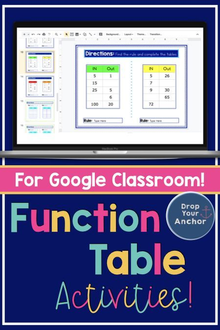 Better Than A Worksheet These Digital Interactive Function Table Activities Are The Best Way To Practice 3rd Grade Math Google Classroom Assignments Classroom Input output machines worksheets