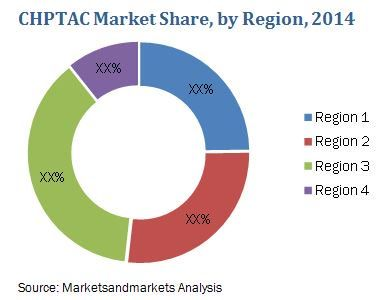 The Chptac Market Size Is Projected To Witness A Cagr Of 3 3 Between 2015 And 2020 In Terms Of Volume And The Market Growth Marketing Dow Chemical Marketing