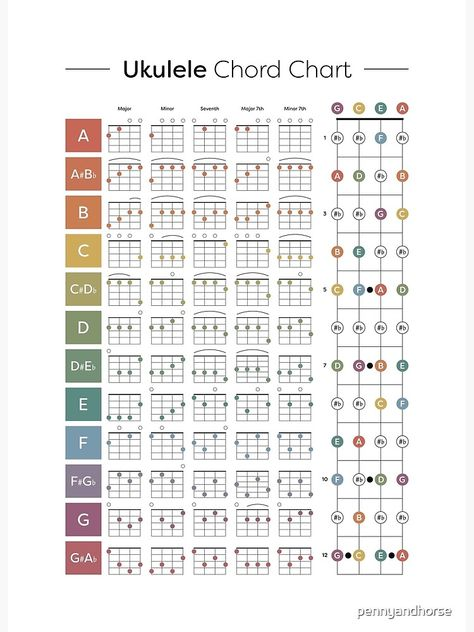 Five popular starter chords, colour-coded by key with bonus fret note diagram. Perfect for the beginner or student player. Ukulele Songs Popular, Ukulele Songs Beginner, Ukulele Chords Songs, Easy Piano Songs, Office Theme Song Piano, Sara Bareilles, Florence Welch, Pentatonix, Ukulele Songs