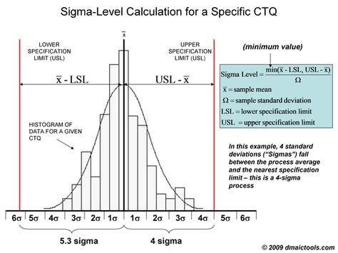 6 Sigma histogram - Google Search Vocational Pinterest - histogram template