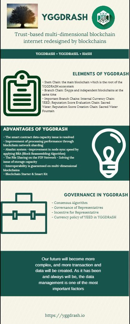 Yggdrash Project (yggdrash) on Pinterest
