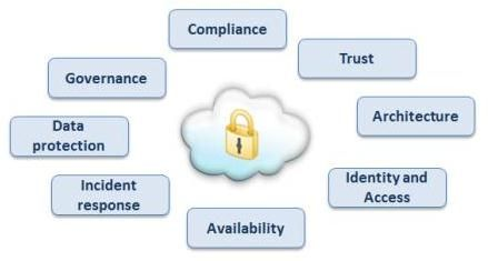 Cloud Computing Security Issues Challenges And Solution Cloud Computing Security Technology Security Audit