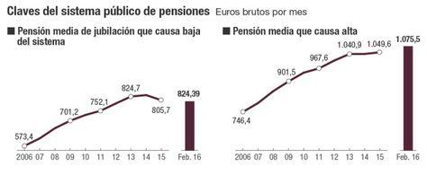 Pension media jubilacion 2015